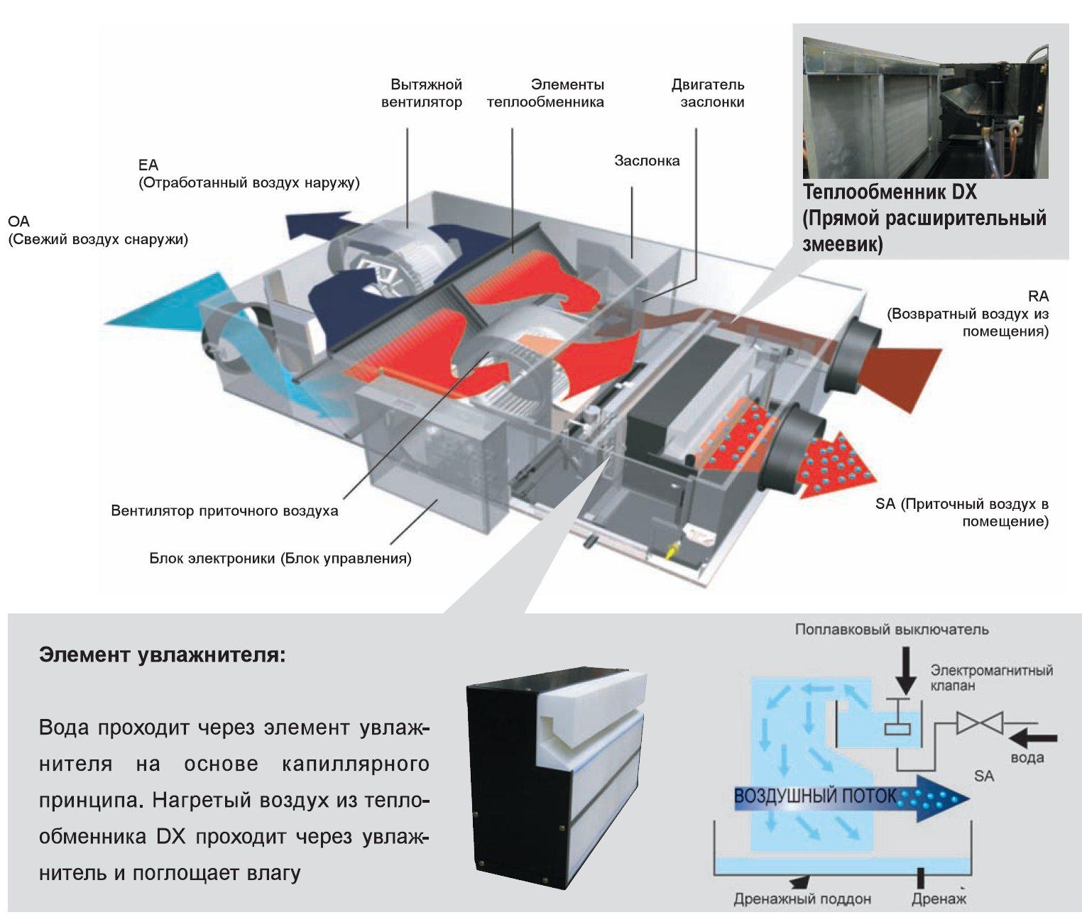 Вентиляционная установка и теплообменник газового оборудования bosch работа минимального давления воды теплообменник сверхчистой э